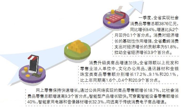一季度全省经济形势观察⑤丨为何说消费仍是经济增长第一驱动力 新湖南www.hunanabc.com