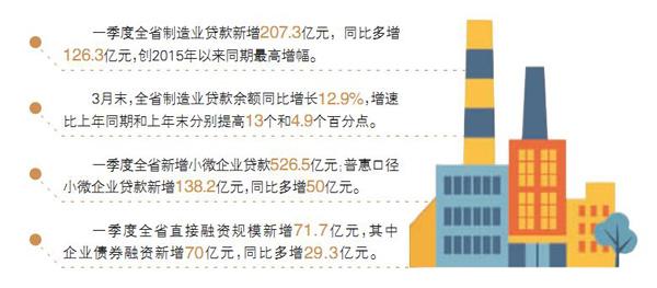一季度全省经济形势观察⑥丨金融如何持续助推实体经济 新湖南www.hunanabc.com