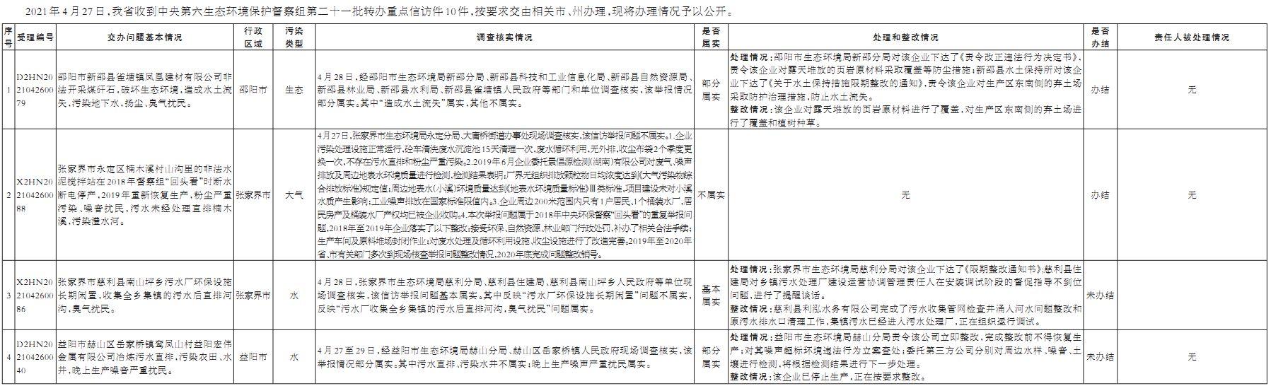 群眾信訪舉報轉辦和邊督邊改公開情況一覽表