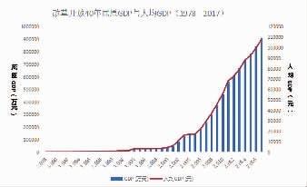 屈原管理区2021gdp_2019年1 2月屈原管理区主要经济指标